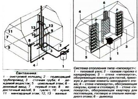 Экология и строительство