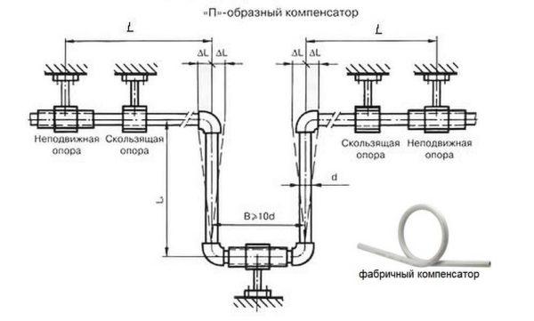 Как сварить (спаять) полипропиленовые трубы