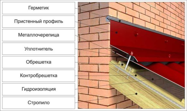 Делаем навес (козырек) над крыльцом частного дома