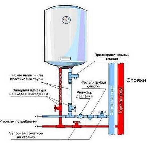 Устанавливаем водонагреватель своими руками фото + видео