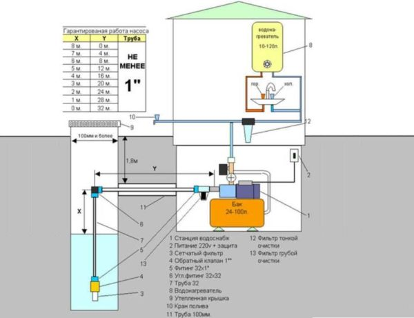 Установка и подключение насосной станции